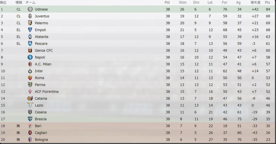 Tor Serie A 2020-2021