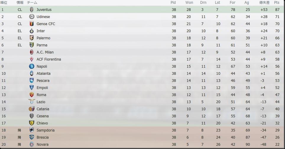 Tor Serie A 2021-2022