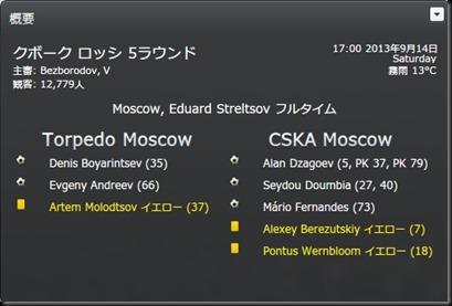 Torped.2013-2014 VS.CSKA