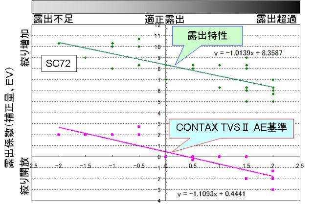 TVS_SC72_撮影条件01a