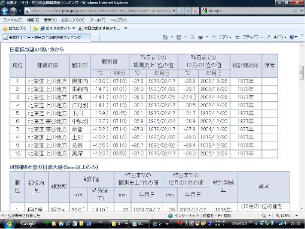 20101202_最低気温ランキング5位