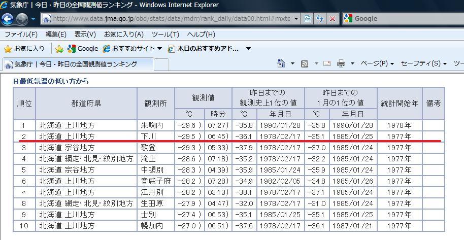 20110128_最低気温ランキング.jpg