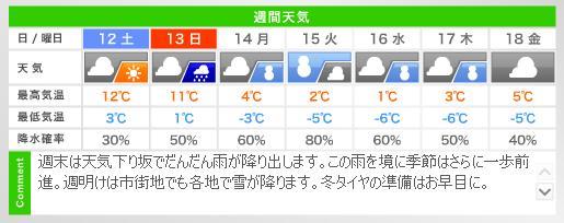 20111111週間天気予報