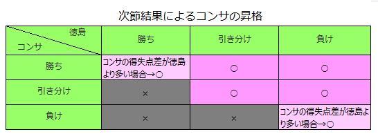 20111127_次節結果によるコンサの昇格