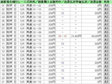 2013 3 3 阪神最終1