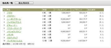 JRA-VAN POG 2012~2013 #2