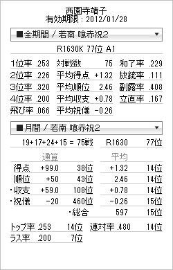 tenhou_prof_20111230.png