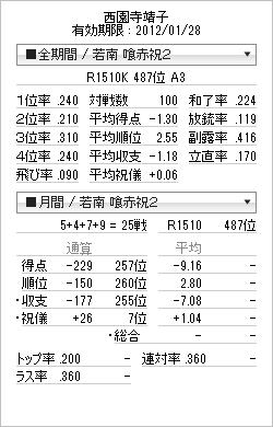 tenhou_prof_20120109.png