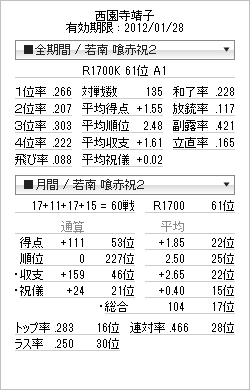 tenhou_prof_20120122.png