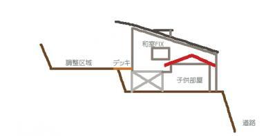 おうち断面east三角屋根