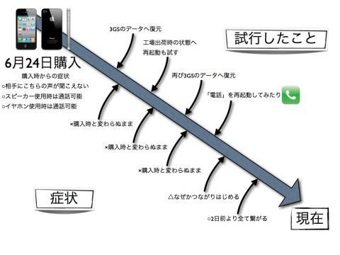 iPhone4tuuwafuguainosonogo