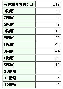 会員画面_2010-08-09