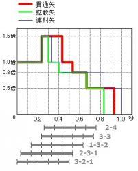 弓クリ時間グラフ加筆