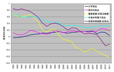 貿易特価係数