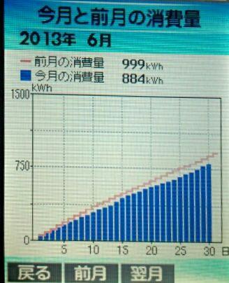2013-5-6-syouhi-hikaku.jpg