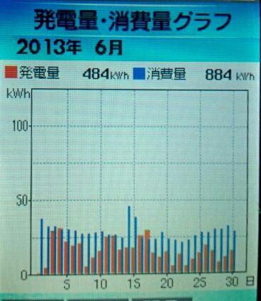 2013-6hatuden-syouhi.jpg