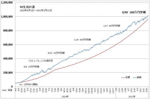 TOTAL進捗グラフ(1年目)