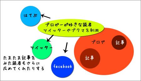 ブログマーケティング3.0