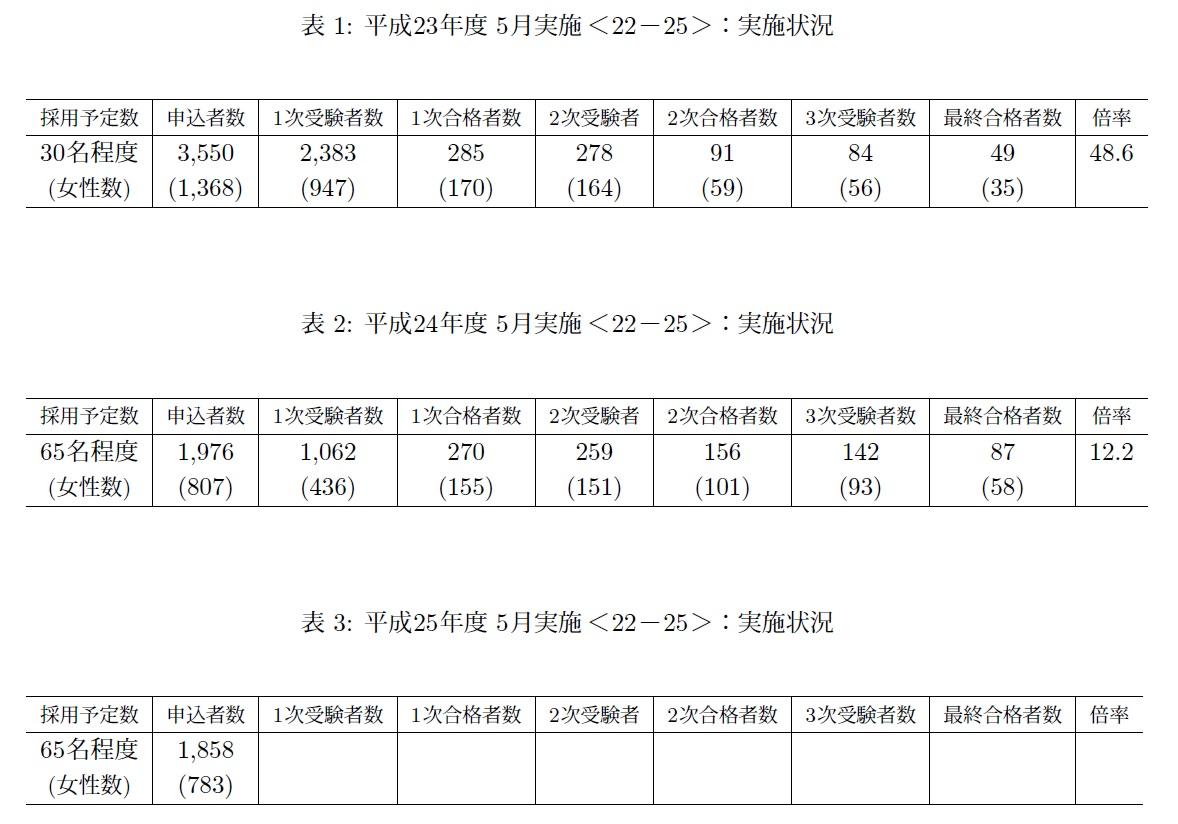 試験 採用 大阪 府警 【警察官】大阪府 体力試験の内容って何?|傾向を知って満点を目指そう!