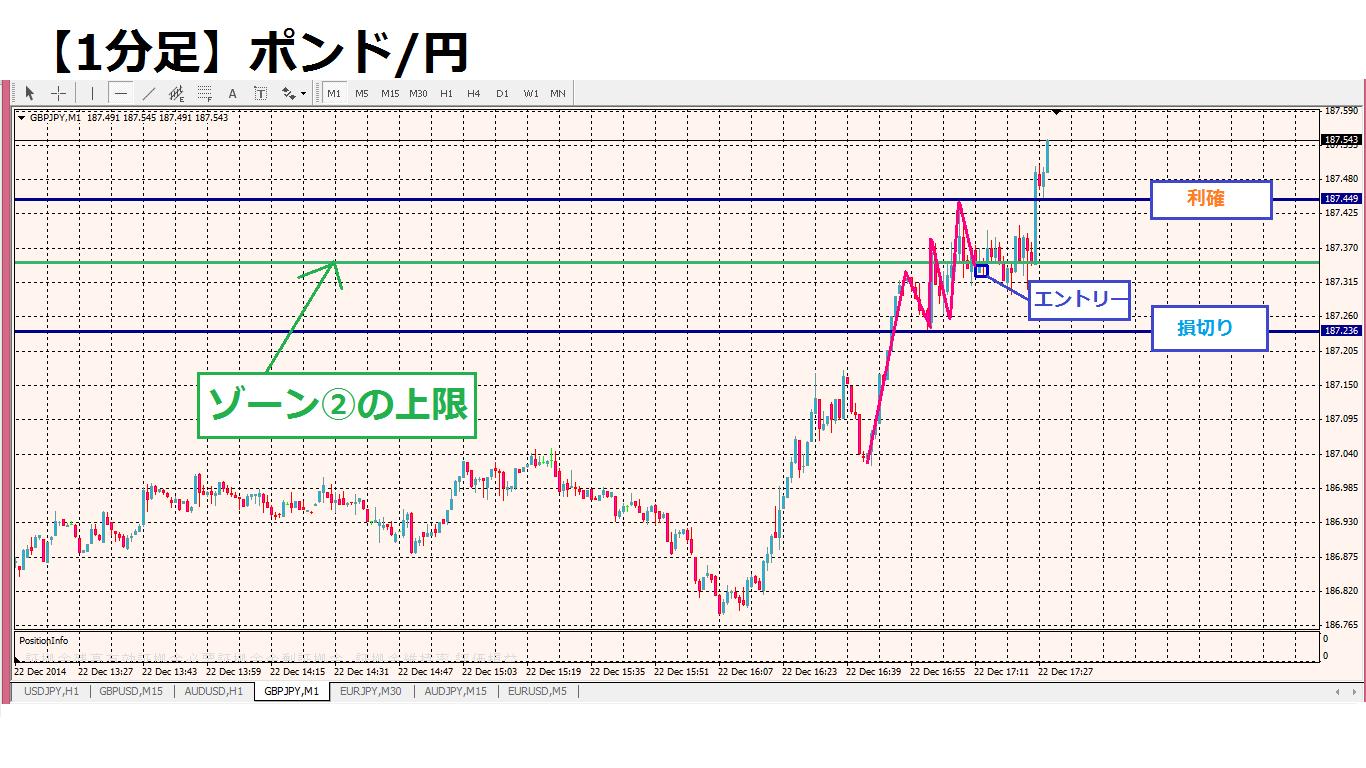 12月22日ポンド円1分足