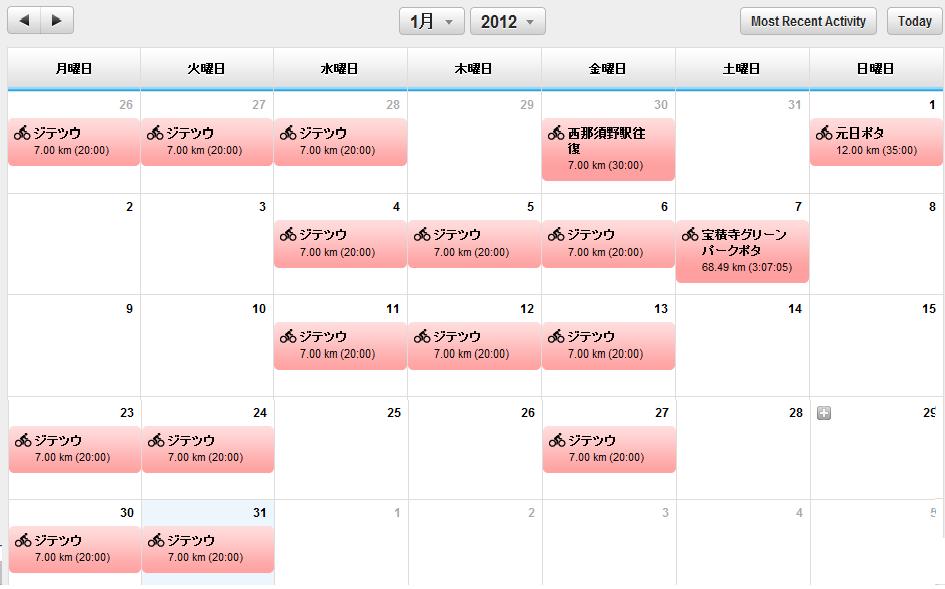 2012年1月の走行記録