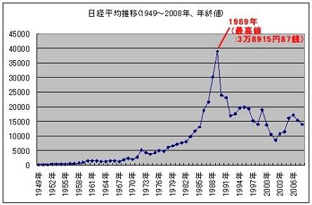 日経平均50年チャート