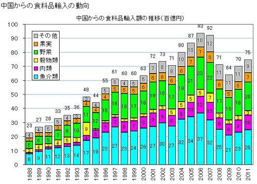 中国食品輸入額推移