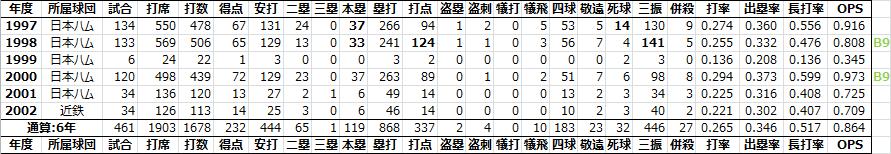 ナイジェル・ウィルソン[1997-2002] - 日本プロ野球RCAA&PitchingRun ...