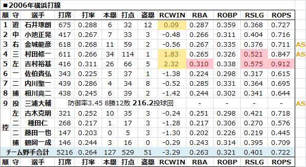 2006年横浜打線 - 日本プロ野球R...