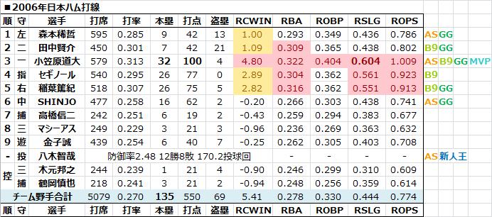 2006年日本ハム打線 - 日本プロ...