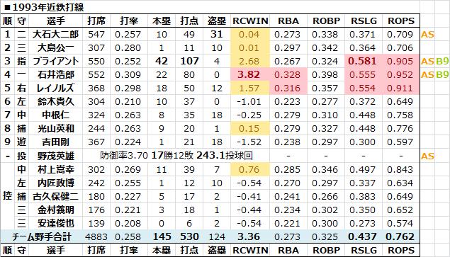 1993年近鉄打線 - 日本プロ野球R...