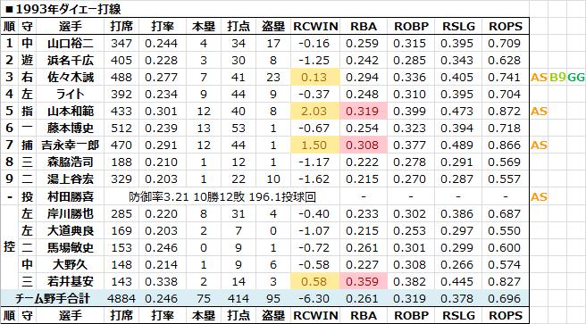 1993年ダイエー打線 - 日本プロ野球RCAA&PitchingRunまとめblog