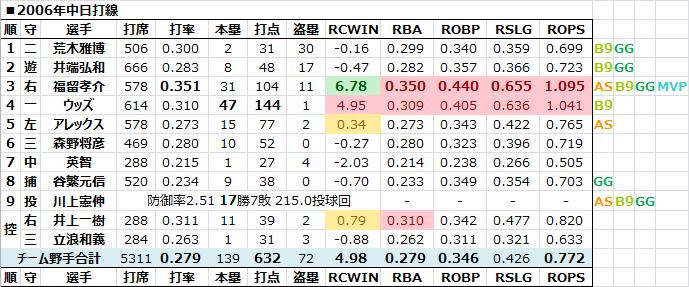 2006年中日打線 - 日本プロ野球R...