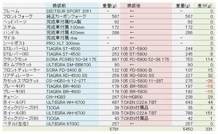 20141016_weight.jpg